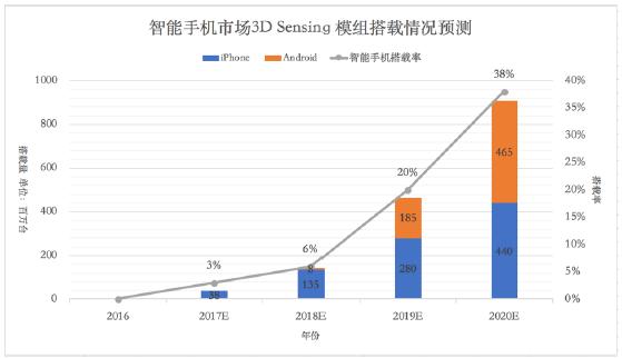 新兴市场拉动VCSEL应用 3D Sensing市场发展迅猛