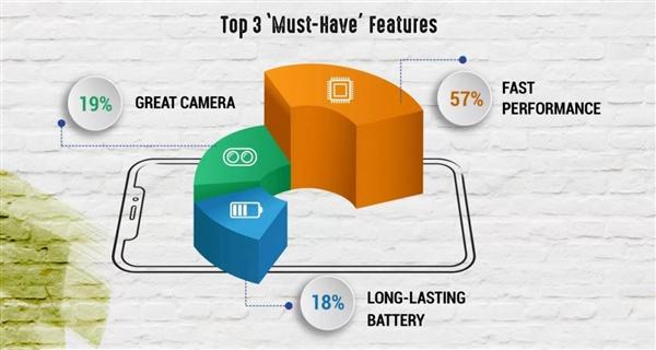 调查显示:印度90后和60后都偏爱刘海屏手机