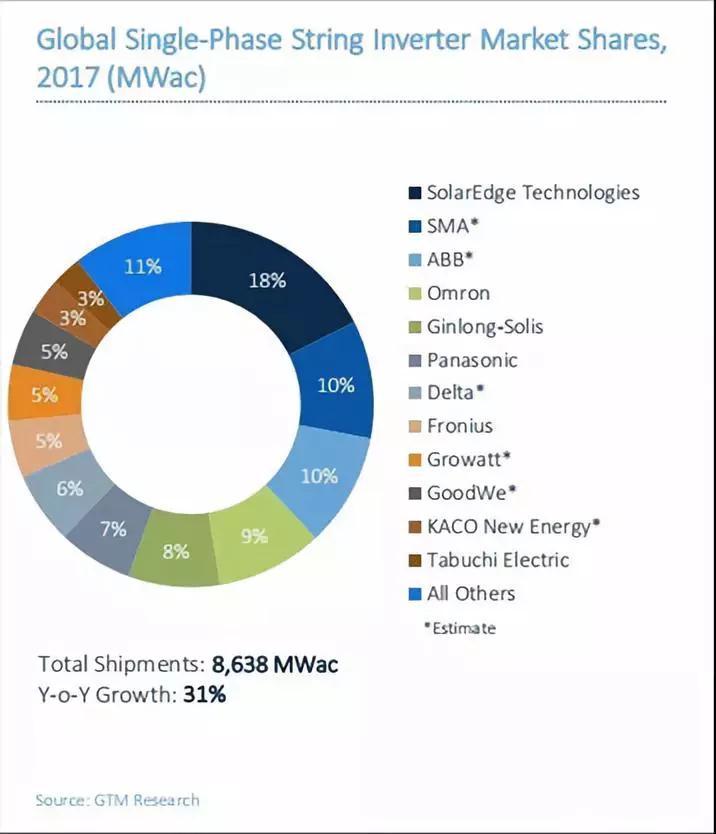 2017全球光伏逆变器排名出炉:华为、阳光电源继续雄霸前二