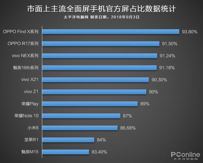 手机屏占比是怎么突破90%的?看完真相了
