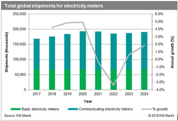 2017年全球智能电表年度出货量首次超1亿台