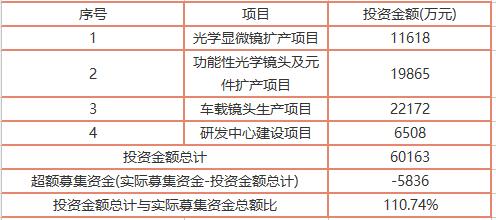 永新光学今日上市 发行价格25.87元