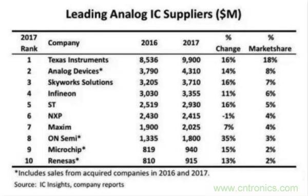 德州仪器再投32亿美元扩产12英寸模拟IC晶圆