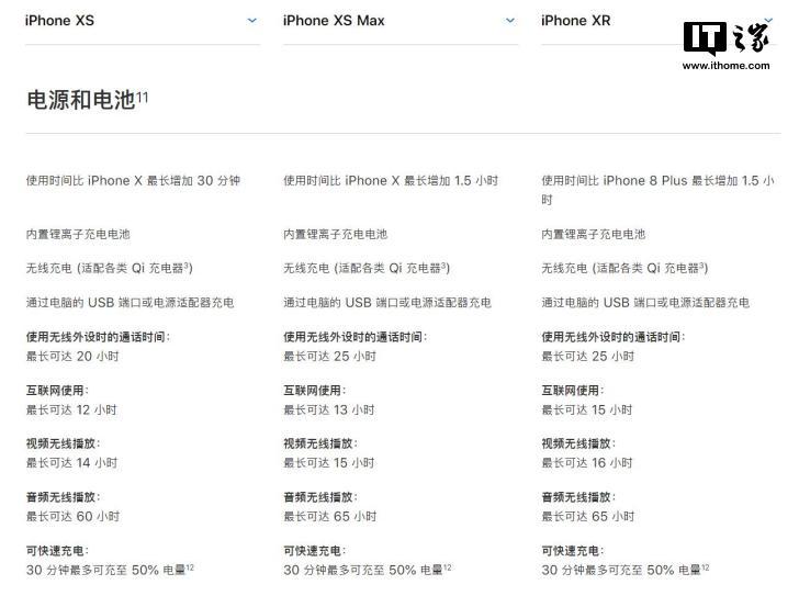 苹果iPhone XR拥有目前iPhone阵容最佳电池续航