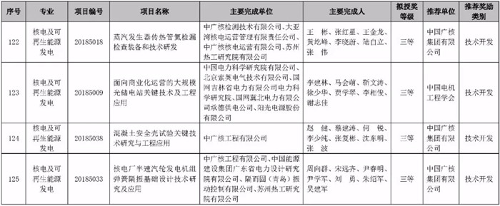2018中国电力科学技术奖拟授名单
