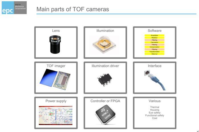 ESPROS金丰:3D ToF模组开发之路荆棘满地,量产为王