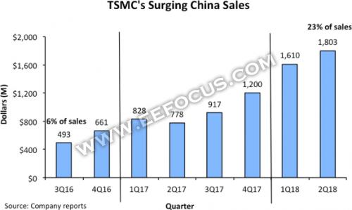 """中国无晶圆代工市场高速增长,台积电""""喜提""""67亿美元"""