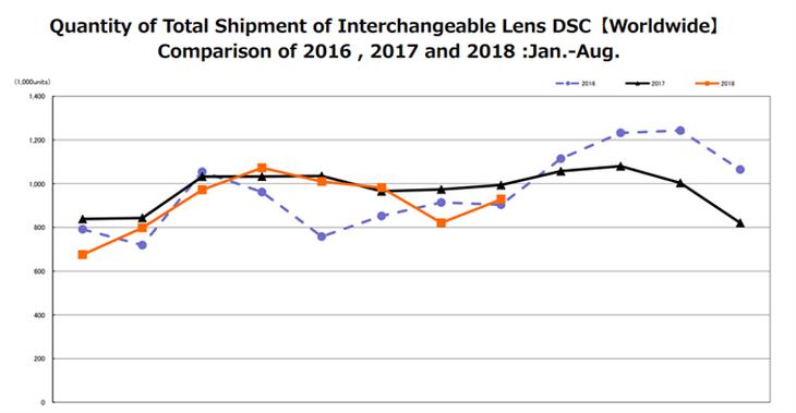 总销量环比上升 CIPA公布8月份相机市场统计