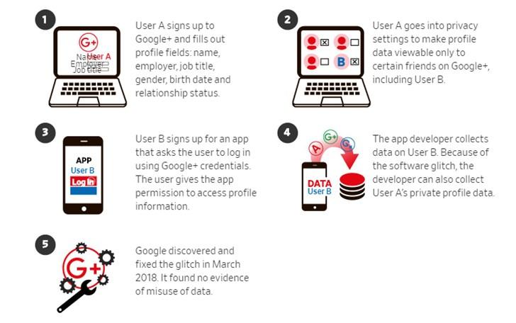 Google+的突然死亡!一图揭示数十万用户信息如何遭到泄露