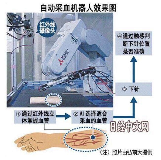 日本开发采血机器人 利用红外探头可准确找到血管