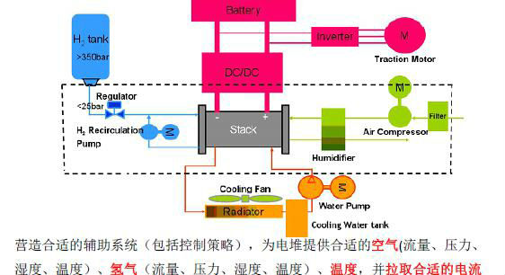 雷洪钧:燃料电池公交客车开发技术路线研究及建议