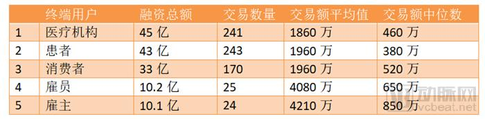 美国以外全球前十大融资交易,中国占7成:StartUp Health 2018 Q3全球数字医疗投融资报告