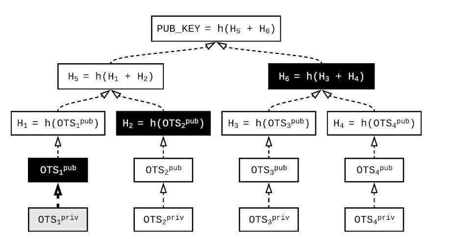 量子计算与区块链抗量子算法