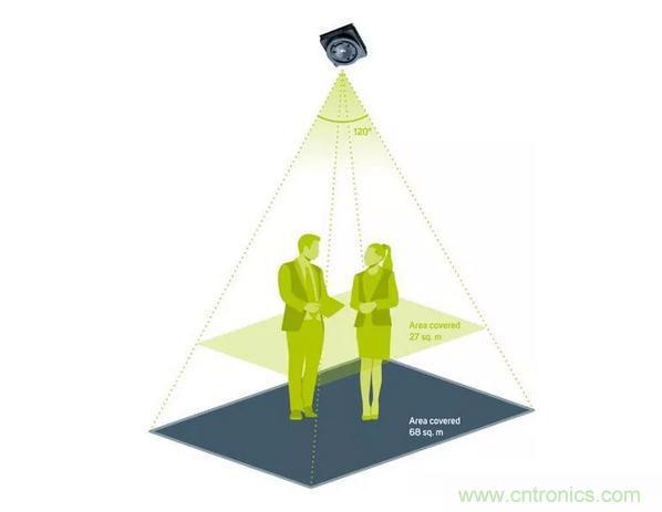 ULIS新热成像传感器可用于智能建筑应用