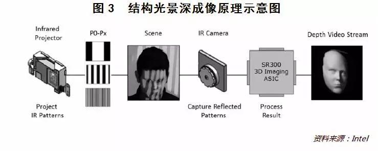 3D成像技术来袭 金融科技将迎来哪些变革