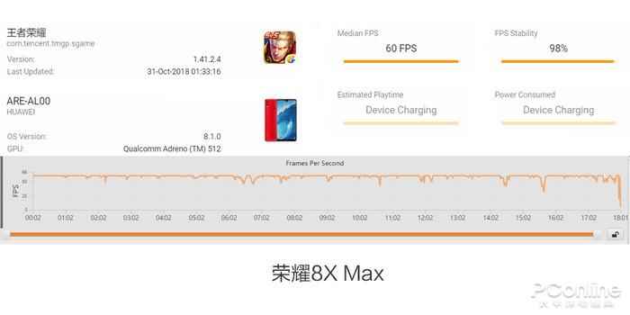 荣耀8X Max续航PK小米Max 3,我们来谈持久力