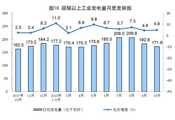 国家统计局:10月太阳能发电同比增长18.8%