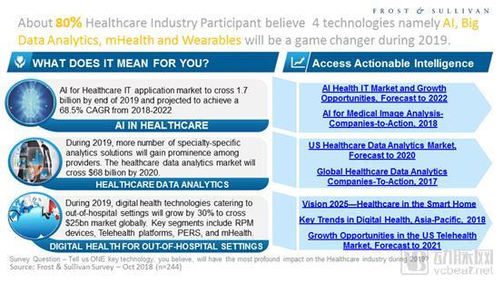 医疗健康产业2019年将发生这些事:语音技术大放异彩、区块链进入回报周期、AI……