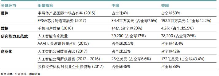 中美差距甚大,德勤发布《中国人工智能产业白皮书》
