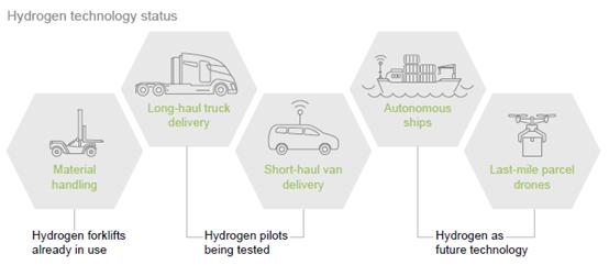 世界氢能理事会发布《当氢能遇到数字化》