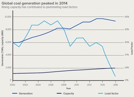 落基山研究所发布《煤炭资本转型管理》