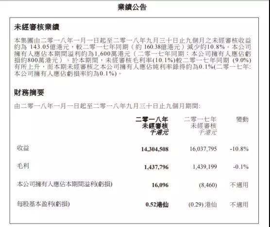 信利国际前三季度业绩扭亏为盈至1600万港元