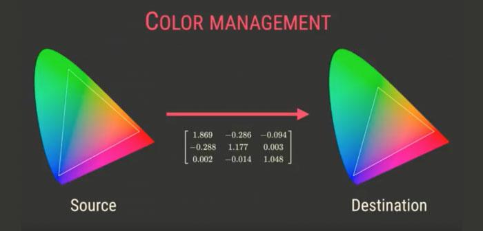你买的贵价屏幕只是半成品?谈谈色彩管理那点事