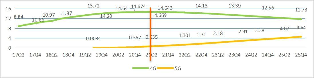中兴通讯差异化创新方案提升4G网络潜能,预埋5G能力