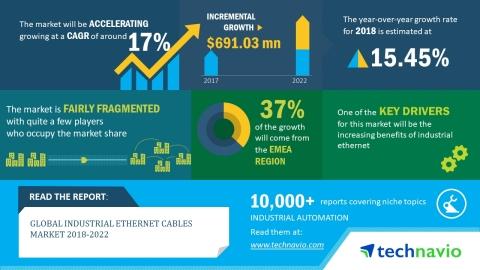 2018-2022年全球工业以太网电缆年复合增率约17%