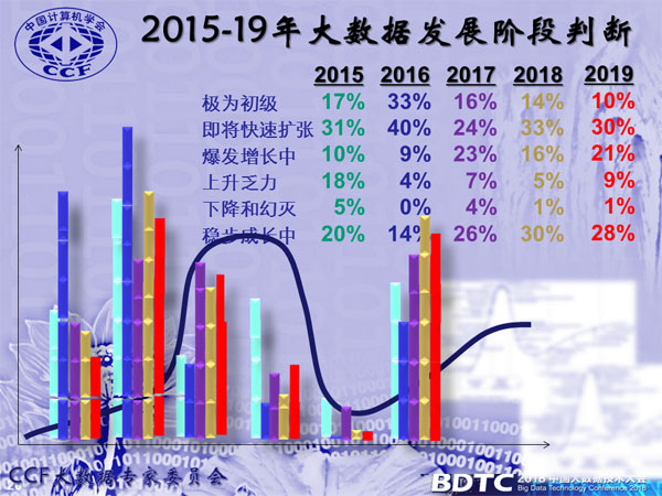 从热点到支点 2019年大数据发展趋势十大预测出炉
