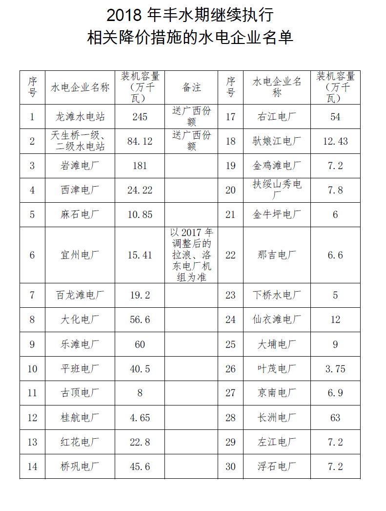 广西:暂缓降低部分水电丰水期上网电价