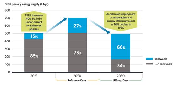 通过可再生能源的先进部署加速国家能源转型的机遇