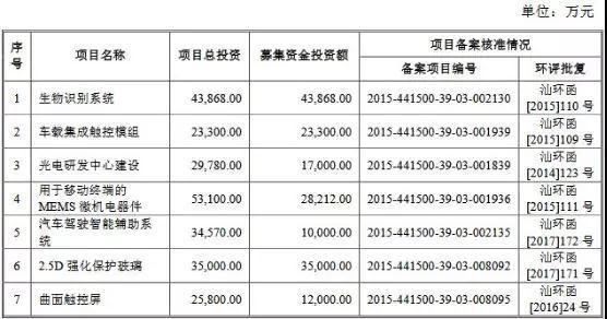 因拟更换会计师,信利光电IPO审核被取消,原拟募集资金22.89亿元