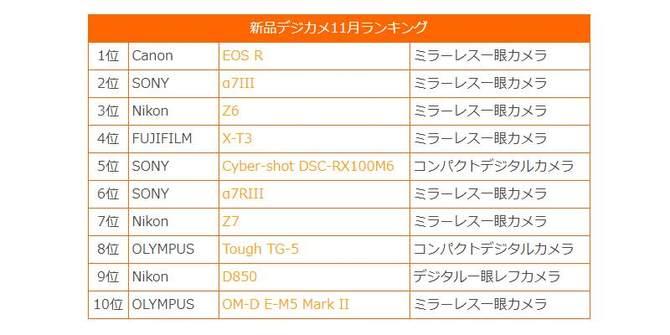 Map Camera公布11月相机销量排行榜 佳能EOS R蝉联冠军