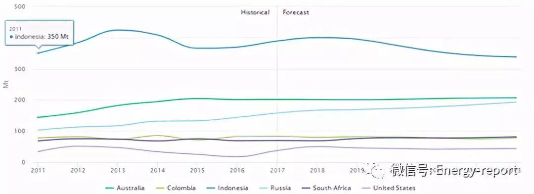 解读煤炭产业:分析预测至2023年