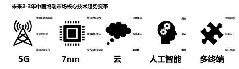 2019中国智能终端市场十大预测