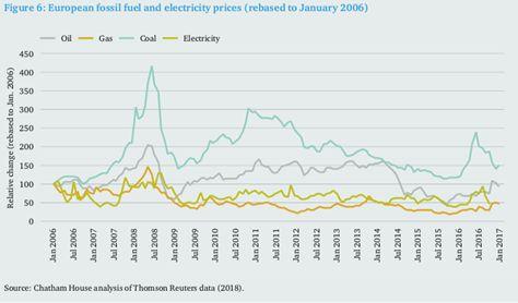 电力行业转型期间公用事业如何生存?