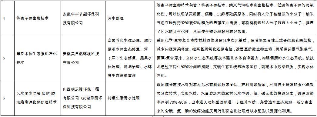 安徽正式发布水污染防治技术指导目录