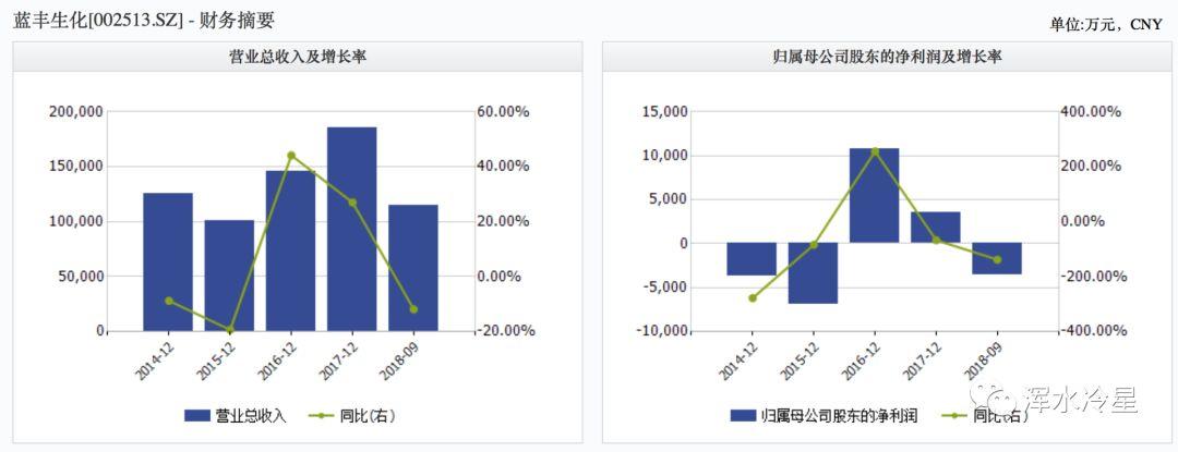 蓝丰生化涉嫌信披违规遭立案 前三季度业绩净亏3500万
