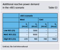 到2030年将可再生能源并入日本电网