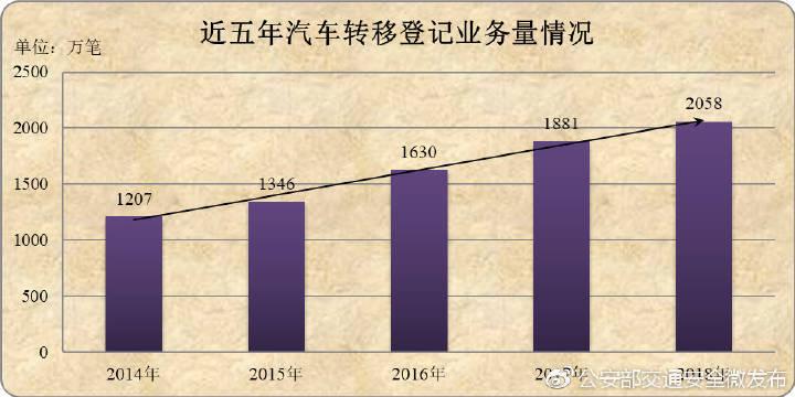 公安部:2018年新能源汽车保有量达261万辆