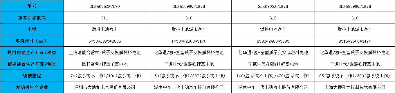 8856万元 申龙客车中标张家口30辆氢燃料公交车项目