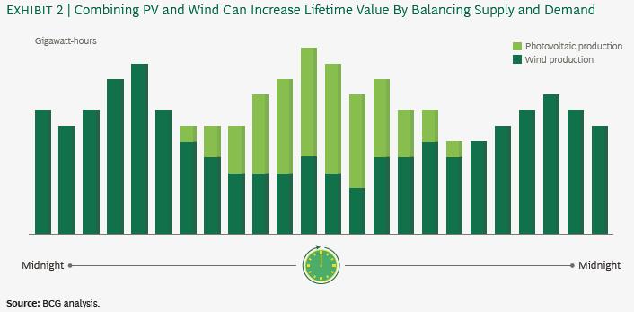 浅析风电行业如何应对巨变