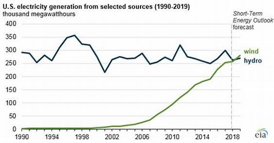 2019年美国风力发电量有望首次超越水电