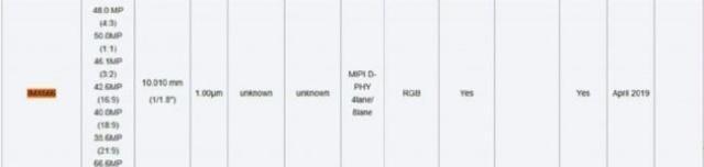 索尼IMX 666传感器曝光 最高可达6660万有效像素