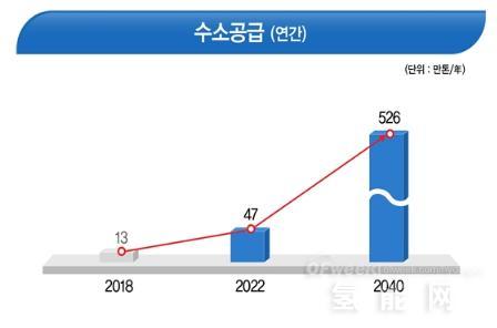 韩国氢能发展路线图9大亮点