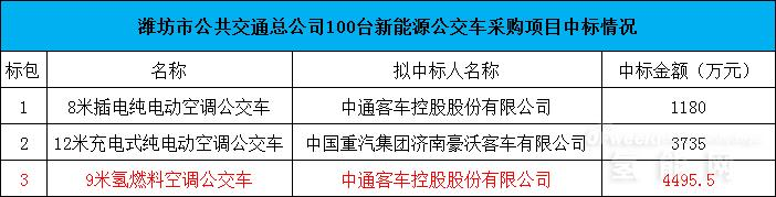 单价140万元 中通客车中标潍坊30辆氢燃料公交车项目