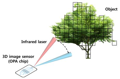 韩国研发超小型3D图像传感器 可用于自动驾驶汽车