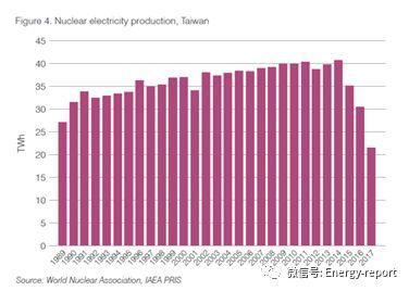 世界核能表现报告2018(亚洲版)