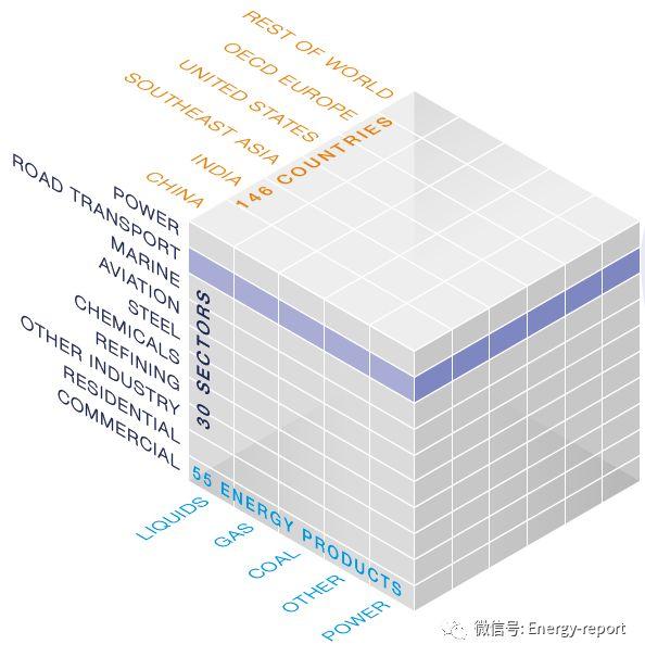 全球能源视角2019:参考案例(上)